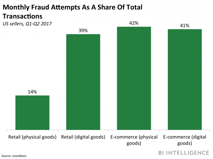 month fraud attempts share of transactions