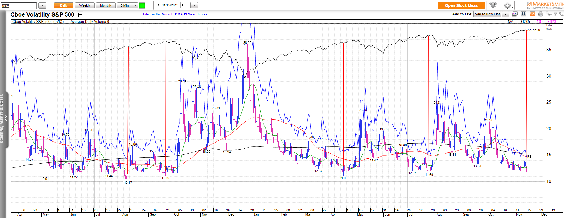 Dow Jones Futures Stock Market Rally At Highs But Volatility Index Shows Scary Lack Of Fear The Entrepreneur Fund